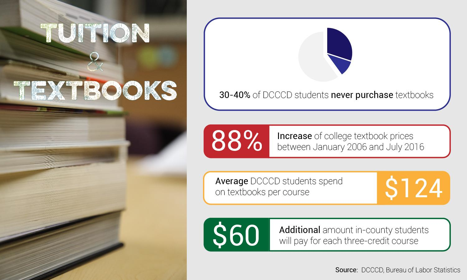 Tuition increase will pay for textbooks